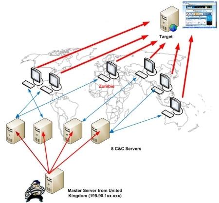 Spam y Botnets