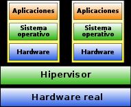 hipervisor tipo 1
