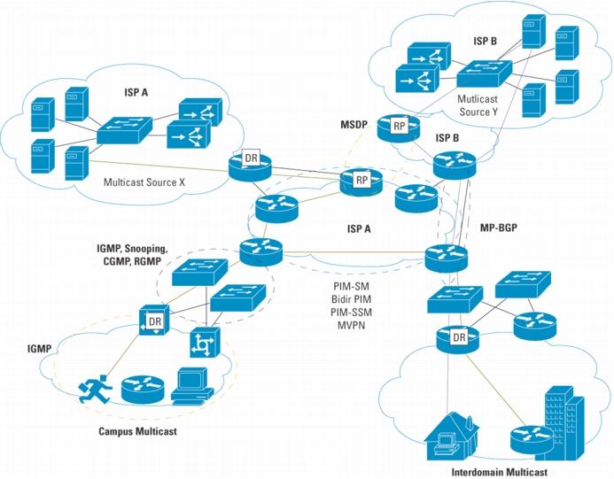 Resumen guía de comandos CISCO para administración de sistemas o ASIR